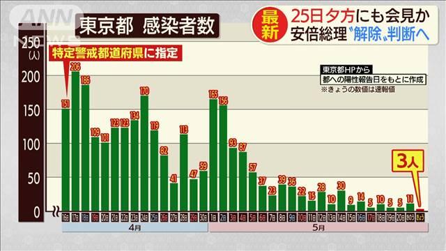 東京など解除判断で…安倍総理25日にも表明会見か