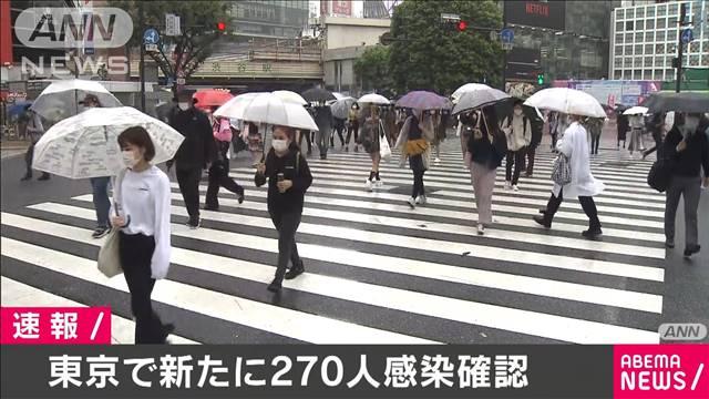 東京都で新たに270人の感染確認 新型コロナ
