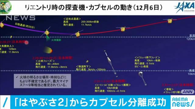 はやぶさ2 大気圏に突入へ カプセル分離成功