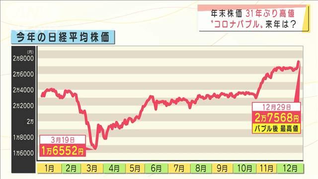 年末株価が31年ぶり高値…来年の日本経済見通しは?|テレ朝news-テレビ ...