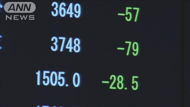 """株価2日間で下げ幅1000円超 """"宣言""""へ警戒感も"""