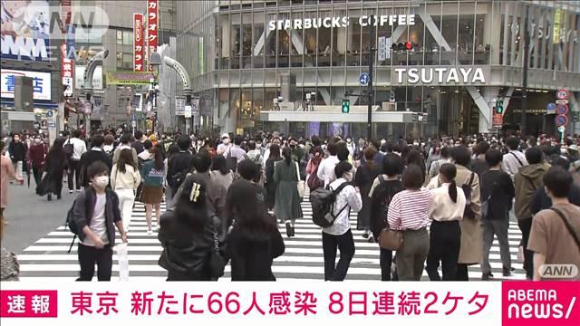 新型コロナ 東京の新規感染66人 8日連続2ケタの画像